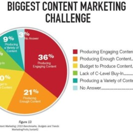 Look before leaping on the Content Marketing bandwagon